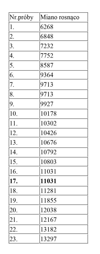 Tab.3. Przykład ustalania optymalnego terminu szczepienia przeciwko chorobie Gumboro przy pomocyformuły Deventer.